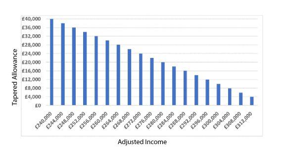 milestone-pension-graph